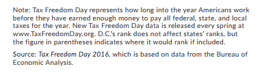 what is tax freedom day